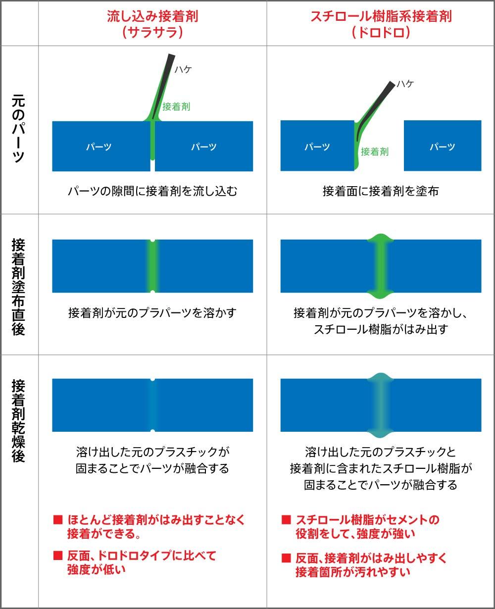 接着原理の解説図
