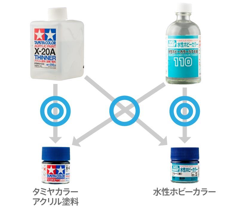 アクリル溶剤の互換性の図