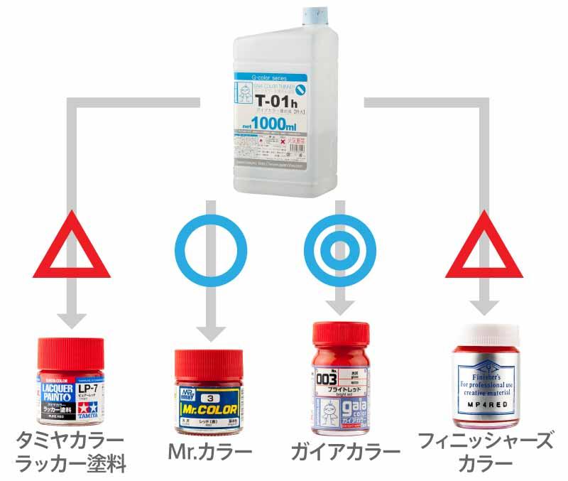 ガイアカラー薄め液の互換表