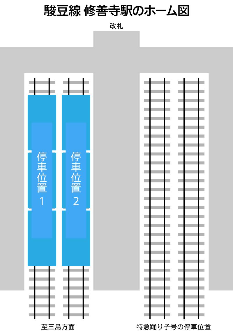 駿豆線 修善寺駅のホーム図